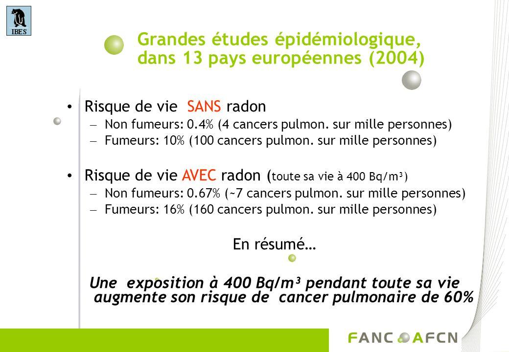 Grandes études épidémiologique, dans 13 pays européennes (2004) Risque de vie SANS radon – Non fumeurs: 0.4% (4 cancers pulmon. sur mille personnes) –