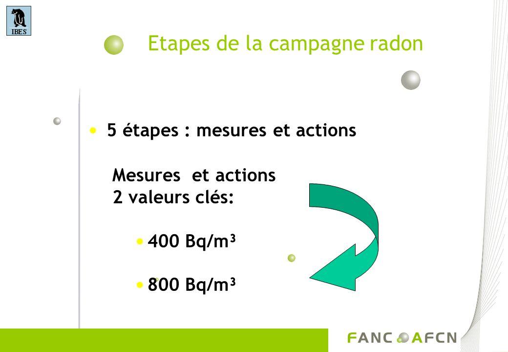 Etapes de la campagne radon 5 étapes : mesures et actions Mesures et actions 2 valeurs clés: 400 Bq/m³ 800 Bq/m³