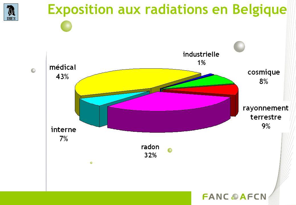 Propriétés du radon Gaz naturel inodore incolore insipide radioactif (désintégration de lUranium et du Thorium)