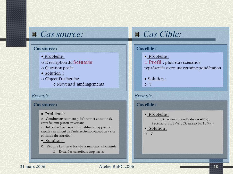 31 mars 2006Atelier RàPC 200610 Cas source: Exemple: Cas Cible: Exemple: Cas cible : Problème : o Profil : plusieurs scénarios représentés avec une certaine pondération Solution : o .