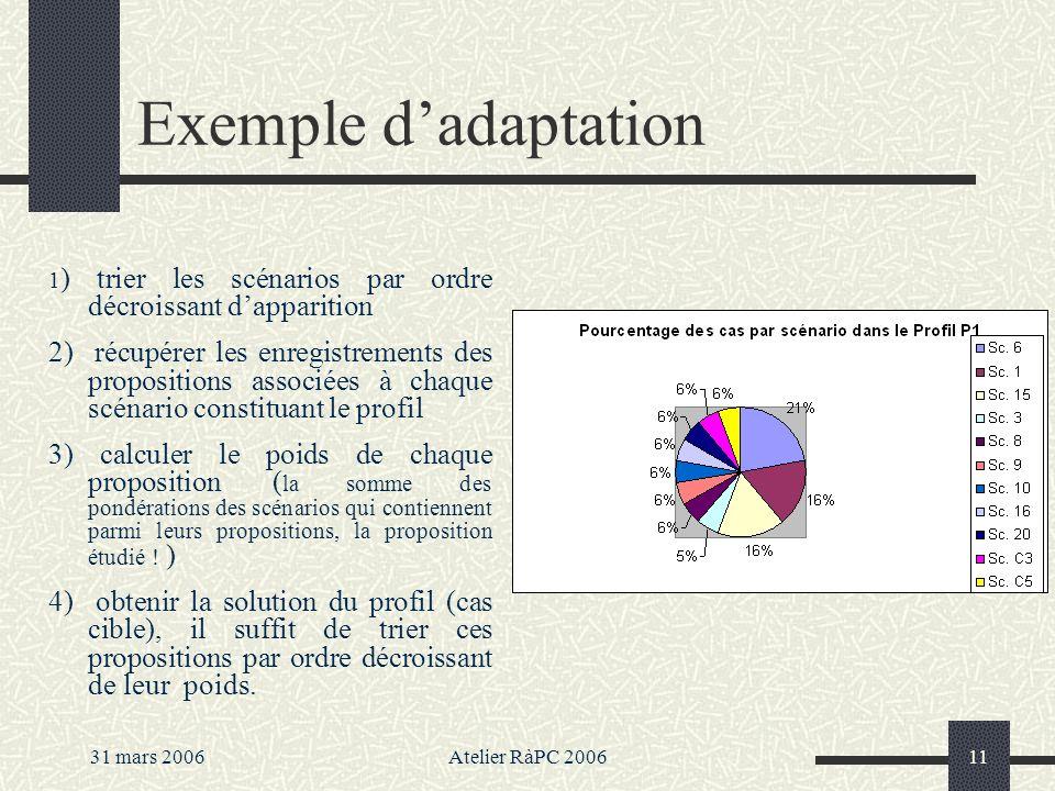31 mars 2006Atelier RàPC 200611 Exemple dadaptation 1 ) trier les scénarios par ordre décroissant dapparition 2) récupérer les enregistrements des pro