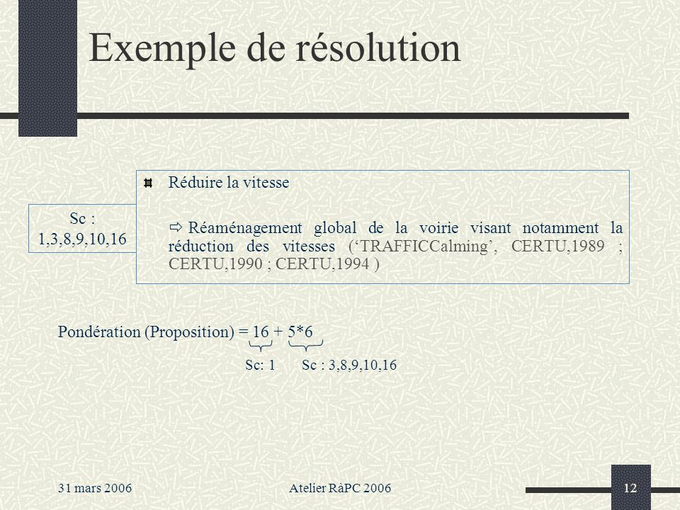 31 mars 2006Atelier RàPC 200612 Exemple de résolution Réduire la vitesse Réaménagement global de la voirie visant notamment la réduction des vitesses (TRAFFICCalming, CERTU,1989 ; CERTU,1990 ; CERTU,1994 ) Sc : 1,3,8,9,10,16 Pondération (Proposition) = 16 + 5*6 Sc: 1 Sc : 3,8,9,10,16