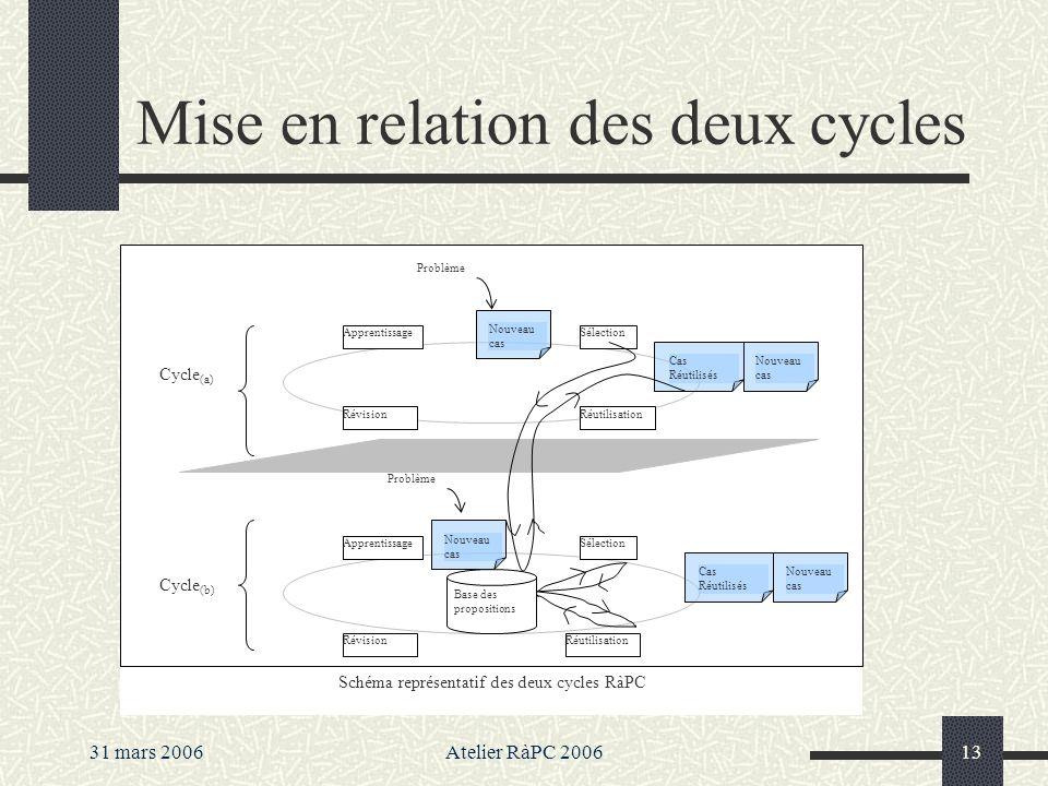 31 mars 2006Atelier RàPC 200613 Mise en relation des deux cycles Schéma représentatif des deux cycles RàPC Sélection RéutilisationRévision Apprentissa