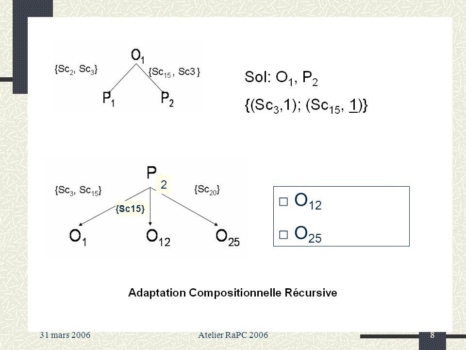 31 mars 2006Atelier RàPC 20068 La Recherche: Déterminer les cas de la base les plus similaires au PB à résoudre.