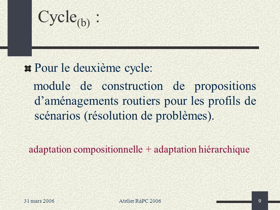 31 mars 2006Atelier RàPC 20069 Pour le deuxième cycle: module de construction de propositions daménagements routiers pour les profils de scénarios (résolution de problèmes).