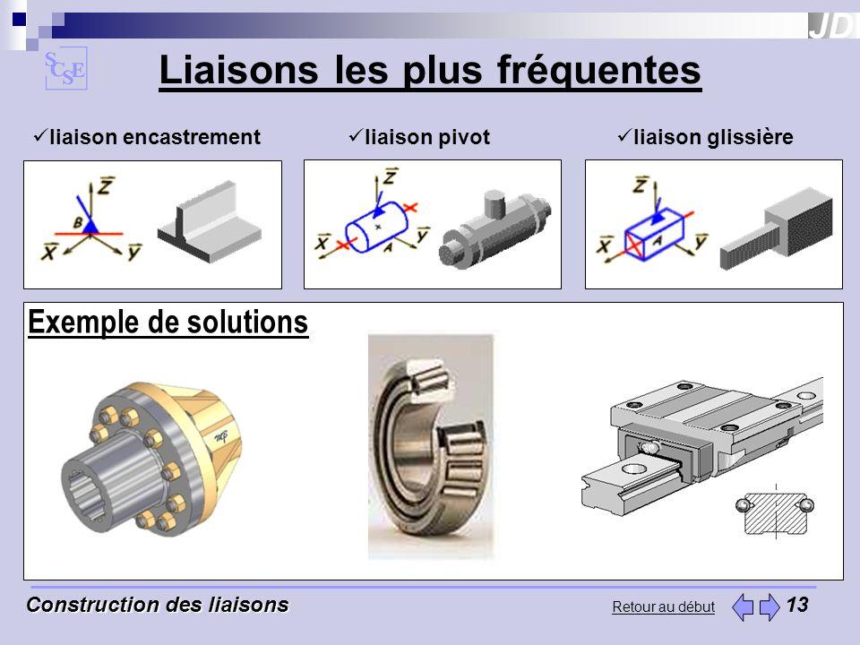 Exemple de solutions Retour au début Liaisons les plus fréquentes liaison encastrement liaison pivot liaison glissière Construction des liaisons Const
