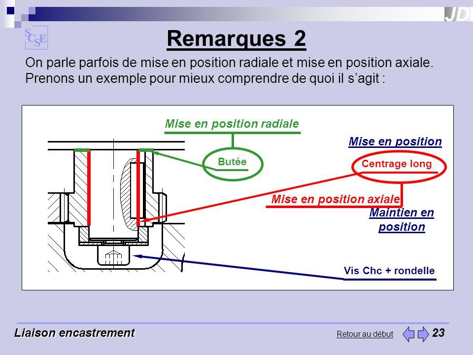 Remarques 2 Liaison encastrement Liaison encastrement 23 Retour au début On parle parfois de mise en position radiale et mise en position axiale. Pren