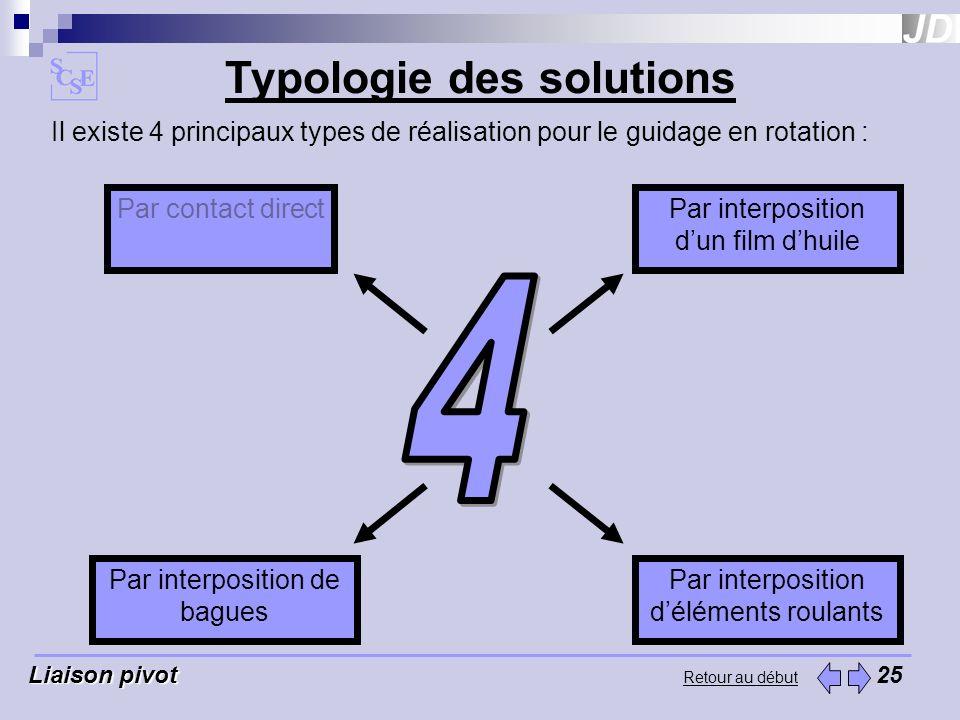 Retour au début Typologie des solutions Liaison pivot Liaison pivot 25 Il existe 4 principaux types de réalisation pour le guidage en rotation : Par c
