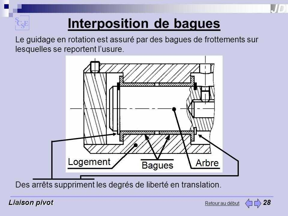 Retour au début Interposition de bagues Liaison pivot Liaison pivot 28 Le guidage en rotation est assuré par des bagues de frottements sur lesquelles