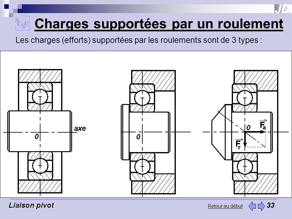Retour au début Charges supportées par un roulement Liaison pivot Liaison pivot 33 Les charges (efforts) supportées par les roulements sont de 3 types