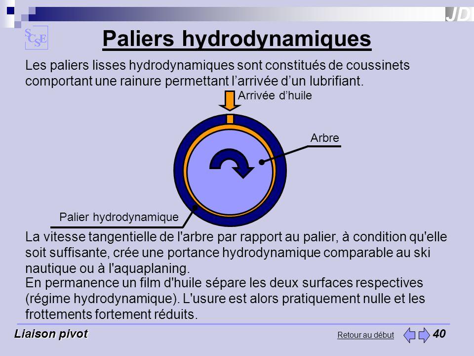 Retour au début Paliers hydrodynamiques Liaison pivot Liaison pivot 40 Les paliers lisses hydrodynamiques sont constitués de coussinets comportant une