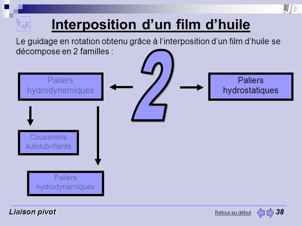 Retour au début Interposition dun film dhuile Liaison pivot Liaison pivot 38 Le guidage en rotation obtenu grâce à linterposition dun film dhuile se d