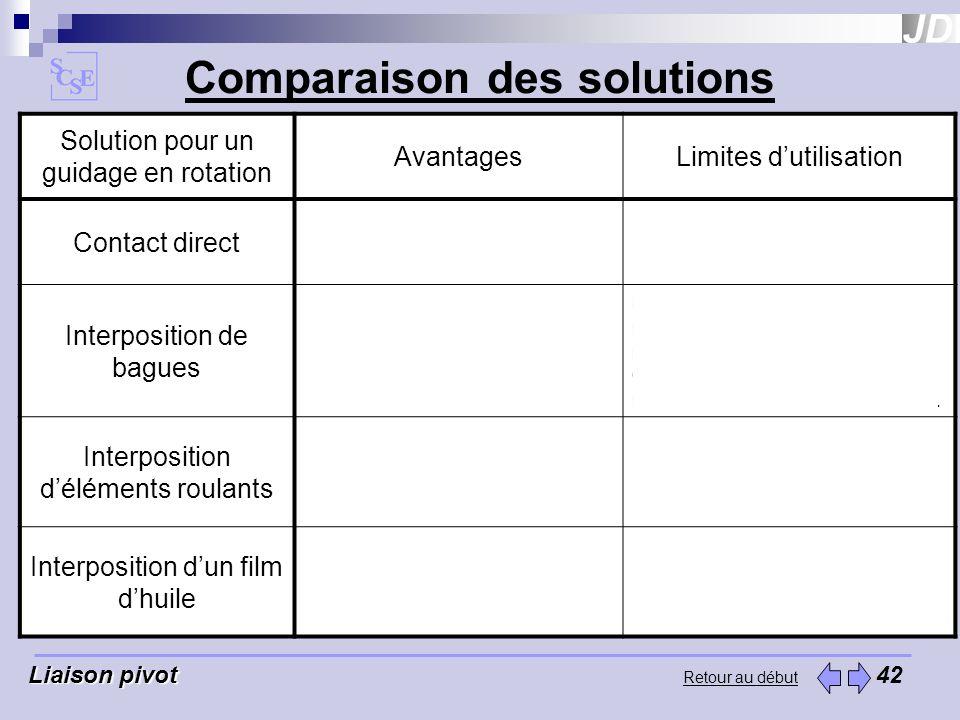 Retour au début Comparaison des solutions Liaison pivot Liaison pivot 42 Solution pour un guidage en rotation AvantagesLimites dutilisation Contact di
