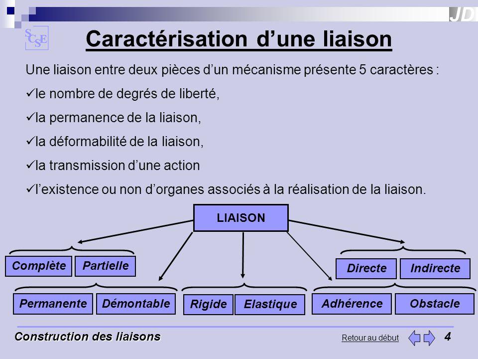 Construction des liaisons Construction des liaisons5 Retour au début Liaison complète suppression de tous les degrés de liberté.