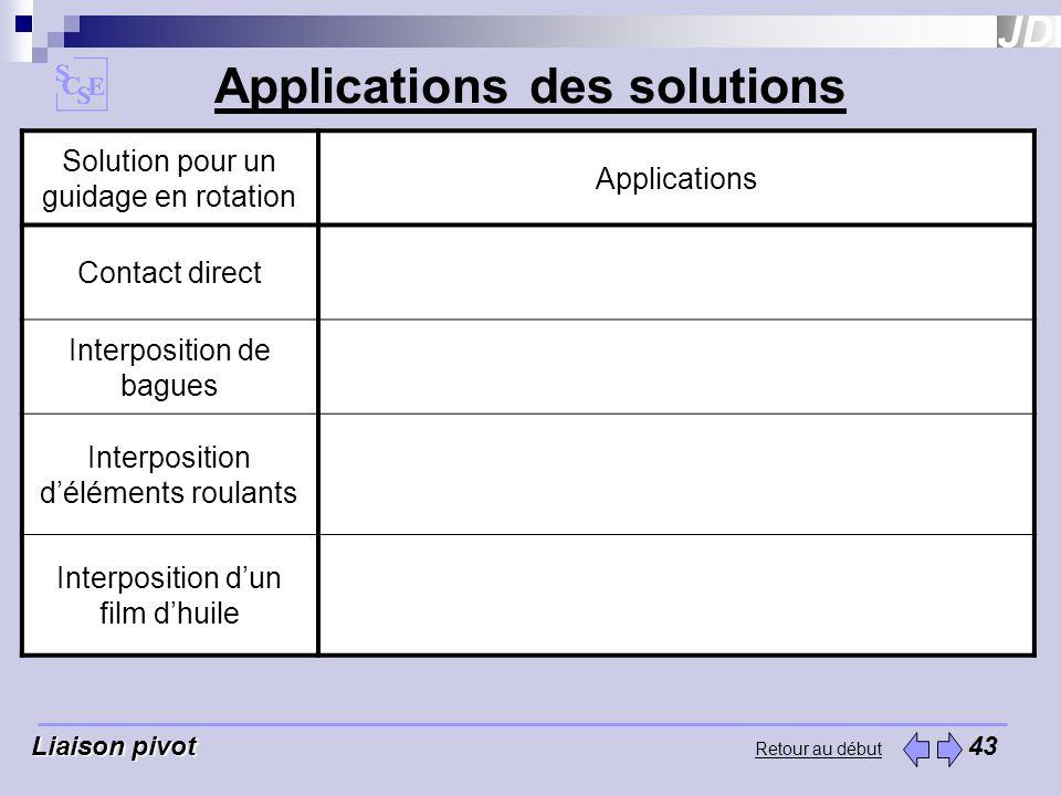 Retour au début Applications des solutions Liaison pivot Liaison pivot 43 Solution pour un guidage en rotation Applications Contact direct Mécanique g