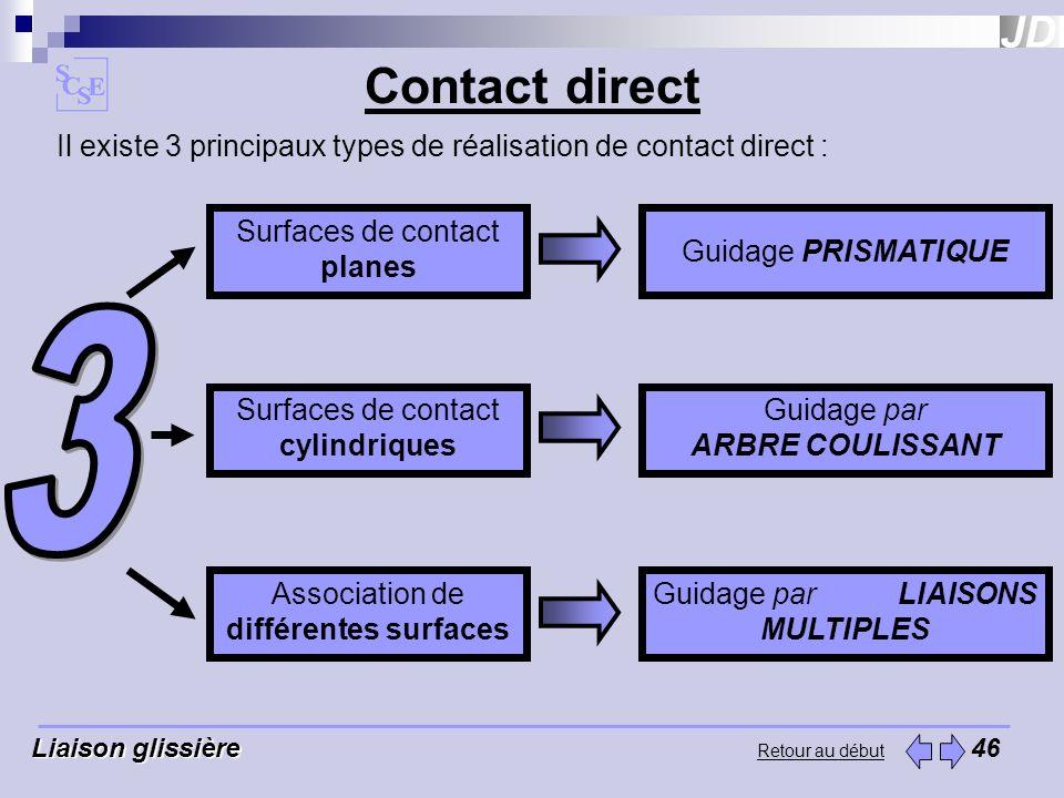 Retour au début Liaison glissière Liaison glissière 46 Il existe 3 principaux types de réalisation de contact direct : Contact direct Guidage PRISMATI