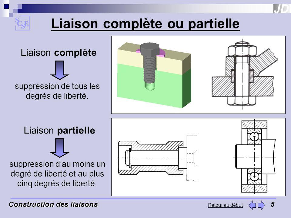 Construction des liaisons Construction des liaisons5 Retour au début Liaison complète suppression de tous les degrés de liberté. Liaison partielle sup