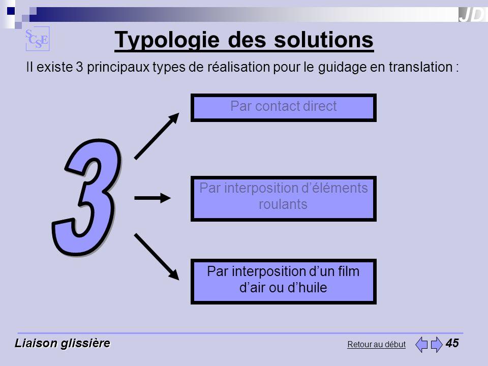 Retour au début Liaison glissière Liaison glissière 45 Typologie des solutions Il existe 3 principaux types de réalisation pour le guidage en translat