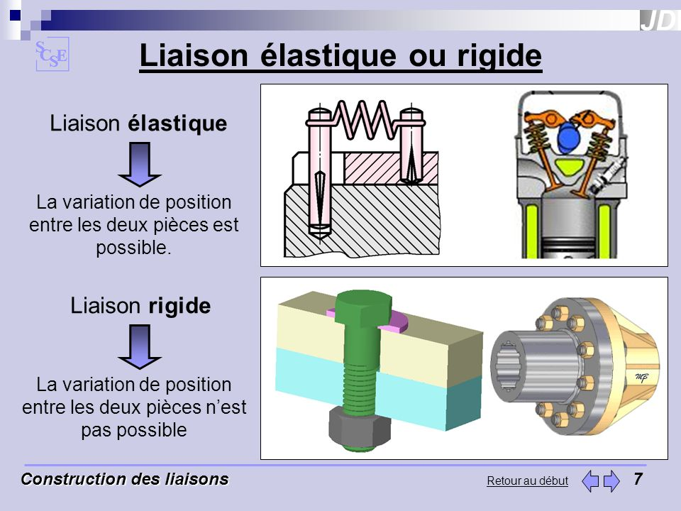 Retour au début Liaison glissière Liaison glissière 49 La combinaison de certaines liaisons peut aboutir à la réalisation dune liaison glissière.