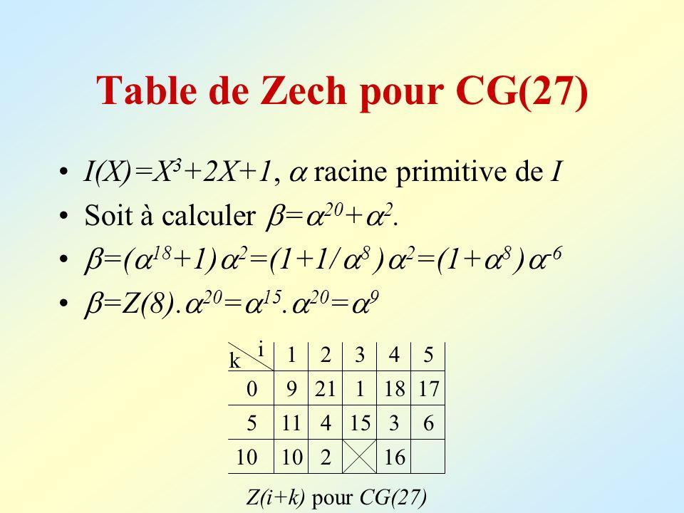 Table de Zech pour CG(27) I(X)=X 3 +2X+1, racine primitive de I Soit à calculer = 20 + 2. =( 18 +1) 2 =(1+1/ 8 ) 2 =(1+ 8 ) -6 =Z(8). 20 = 15. 20 = 9