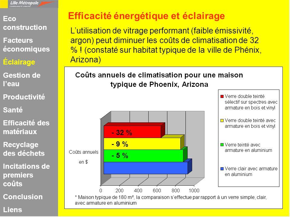 Lutilisation de vitrage performant (faible émissivité, argon) peut diminuer les coûts de climatisation de 32 % ! (constaté sur habitat typique de la v
