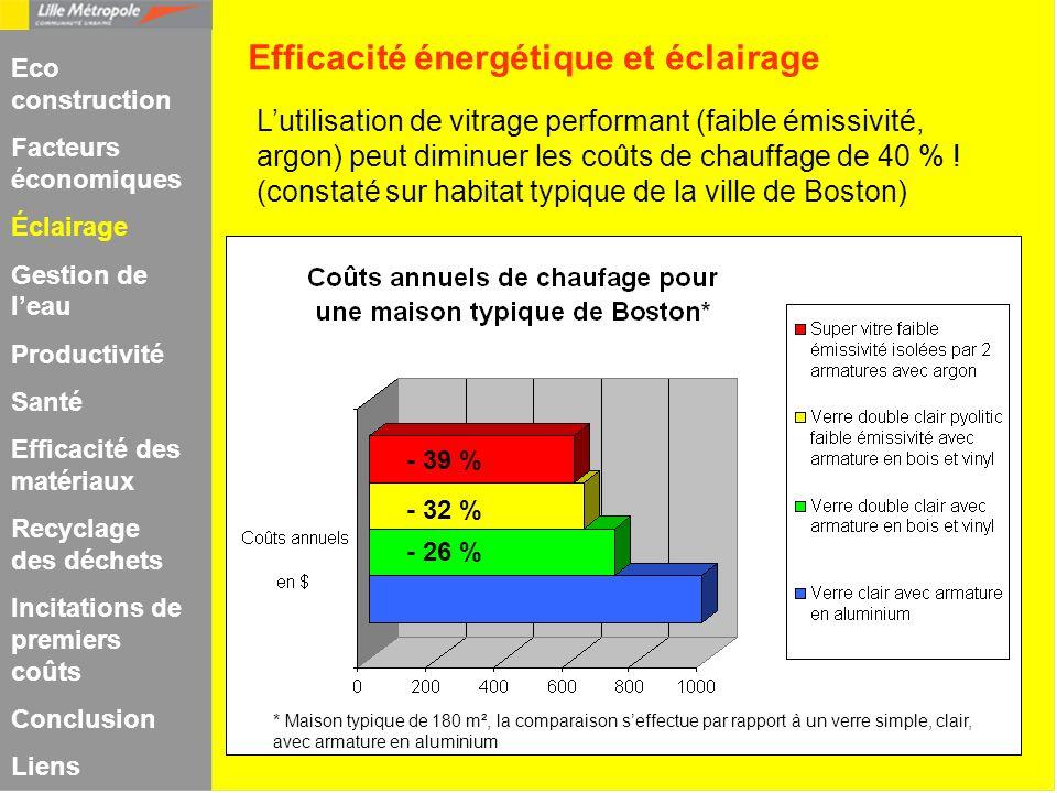Lutilisation de vitrage performant (faible émissivité, argon) peut diminuer les coûts de chauffage de 40 % ! (constaté sur habitat typique de la ville