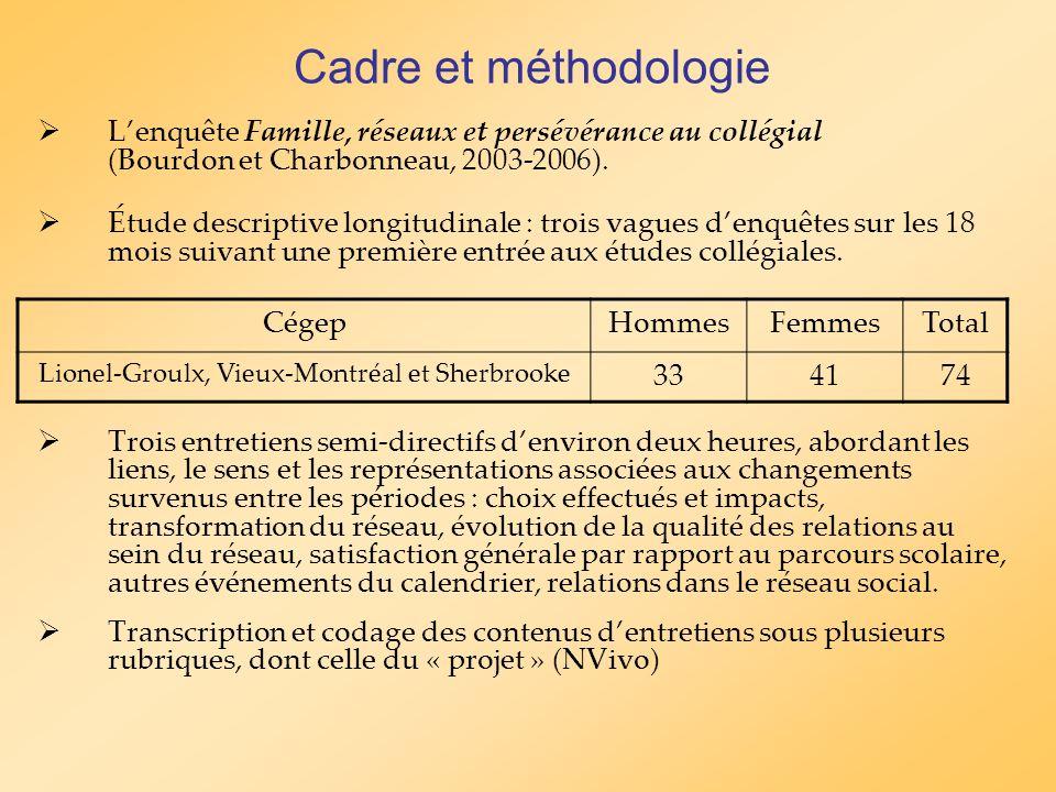 Lenquête Famille, réseaux et persévérance au collégial (Bourdon et Charbonneau, 2003-2006). Étude descriptive longitudinale : trois vagues denquêtes s