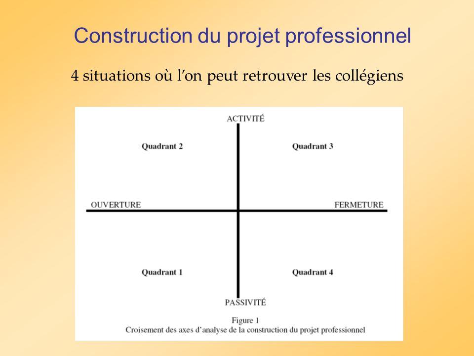 Construction du projet professionnel 4 situations où lon peut retrouver les collégiens