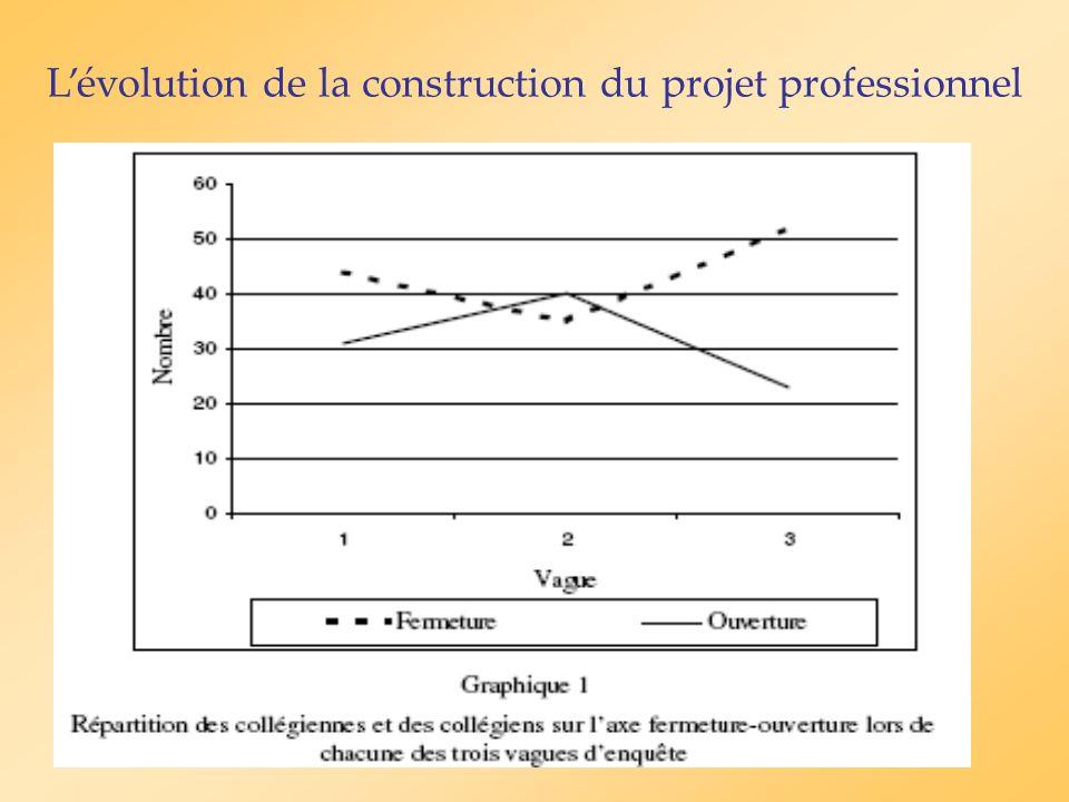Lévolution de la construction du projet professionnel