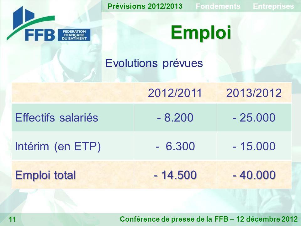 11 Emploi Conférence de presse de la FFB – 12 décembre 2012 Evolutions prévues 2012/20112013/2012 Effectifs salariés- 8.200- 25.000 Intérim (en ETP)- 6.300- 15.000 Emploi total - 14.500 - 40.000 Prévisions 2012/2013 Fondements Entreprises