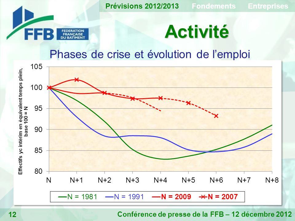 12 Activité Conférence de presse de la FFB – 12 décembre 2012 Phases de crise et évolution de lemploi Prévisions 2012/2013 Fondements Entreprises