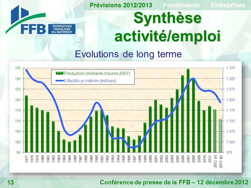 13 Synthèse activité/emploi Conférence de presse de la FFB – 12 décembre 2012 Evolutions de long terme Prévisions 2012/2013 Fondements Entreprises