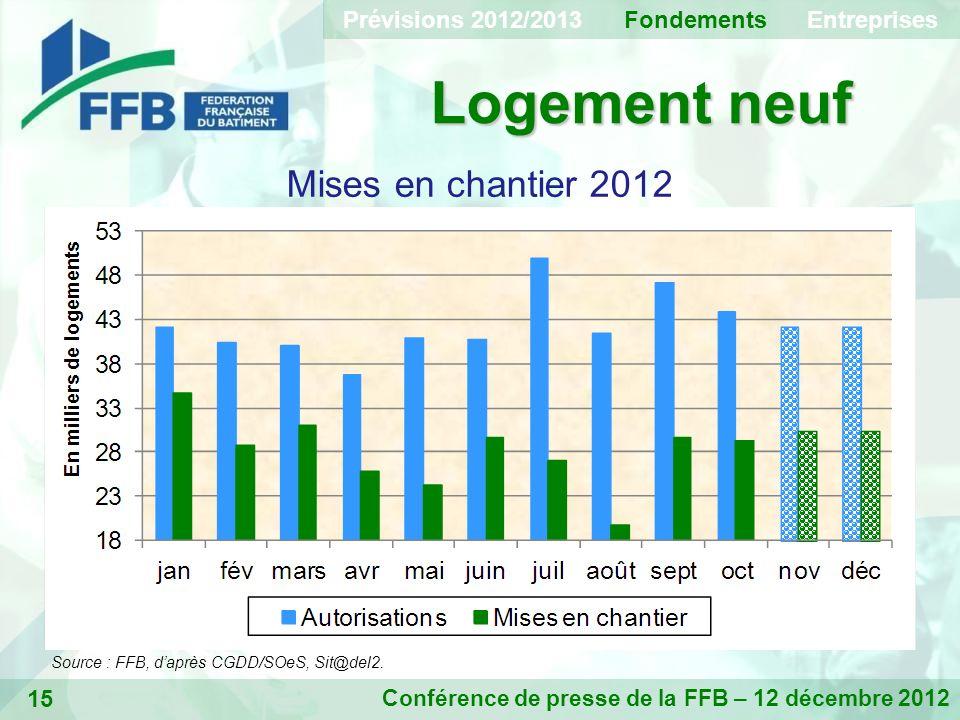 15 Logement neuf Conférence de presse de la FFB – 12 décembre 2012 Mises en chantier 2012 Prévisions 2012/2013 Fondements Entreprises Source : FFB, daprès CGDD/SOeS, Sit@del2.