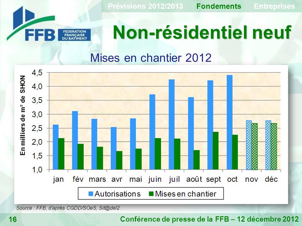 16 Non-résidentiel neuf Conférence de presse de la FFB – 12 décembre 2012 Mises en chantier 2012 Prévisions 2012/2013 Fondements Entreprises Source : FFB, daprès CGDD/SOeS, Sit@del2.