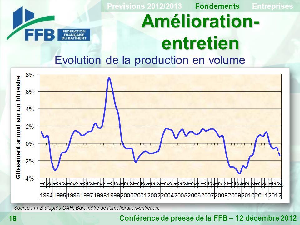 18 Amélioration- entretien Conférence de presse de la FFB – 12 décembre 2012 Evolution de la production en volume Prévisions 2012/2013 Fondements Entreprises Source : FFB daprès CAH, Baromètre de lamélioration-entretien.