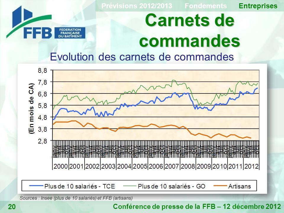 20 Carnets de commandes Conférence de presse de la FFB – 12 décembre 2012 Evolution des carnets de commandes Sources : Insee (plus de 10 salariés) et FFB (artisans) Prévisions 2012/2013 Fondements Entreprises