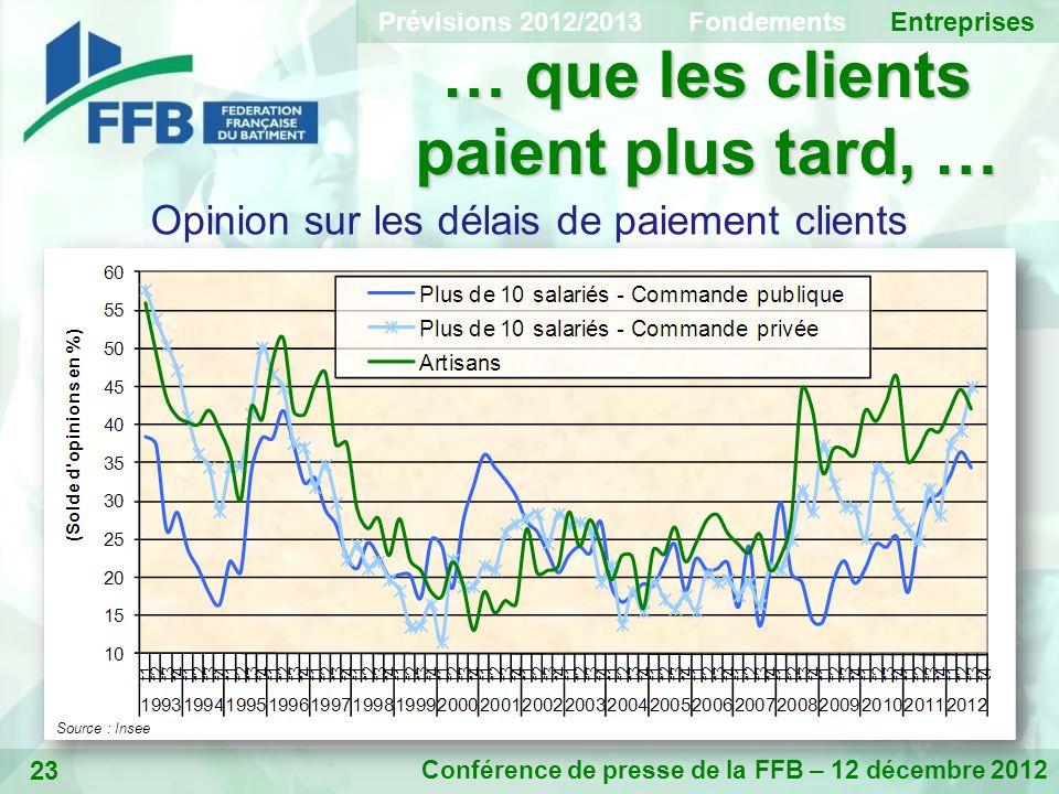 23 … que les clients paient plus tard, … Conférence de presse de la FFB – 12 décembre 2012 Opinion sur les délais de paiement clients Source : Insee Prévisions 2012/2013 Fondements Entreprises