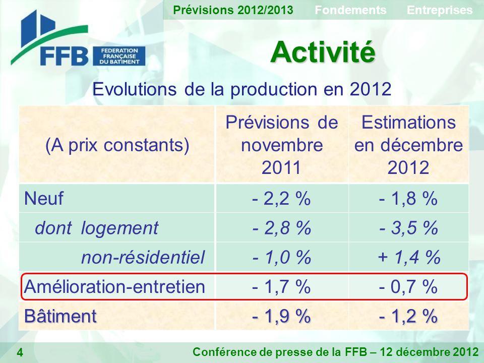 4 Activité Conférence de presse de la FFB – 12 décembre 2012 Evolutions de la production en 2012 (A prix constants) Prévisions de novembre 2011 Estimations en décembre 2012 Neuf- 2,2 %- 1,8 % dontlogement- 2,8 %- 3,5 % non-résidentiel- 1,0 %+ 1,4 % Amélioration-entretien- 1,7 %- 0,7 % Bâtiment - 1,9 % - 1,2 % Prévisions 2012/2013 Fondements Entreprises