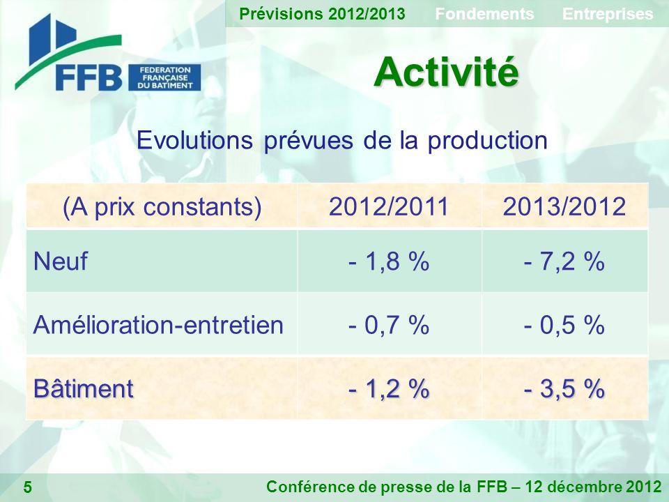 5 Activité Conférence de presse de la FFB – 12 décembre 2012 Evolutions prévues de la production (A prix constants)2012/20112013/2012 Neuf- 1,8 %- 7,2 % Amélioration-entretien- 0,7 %- 0,5 % Bâtiment - 1,2 % - 3,5 % Prévisions 2012/2013 Fondements Entreprises