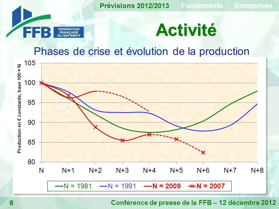 6 Activité Conférence de presse de la FFB – 12 décembre 2012 Phases de crise et évolution de la production Prévisions 2012/2013 Fondements Entreprises