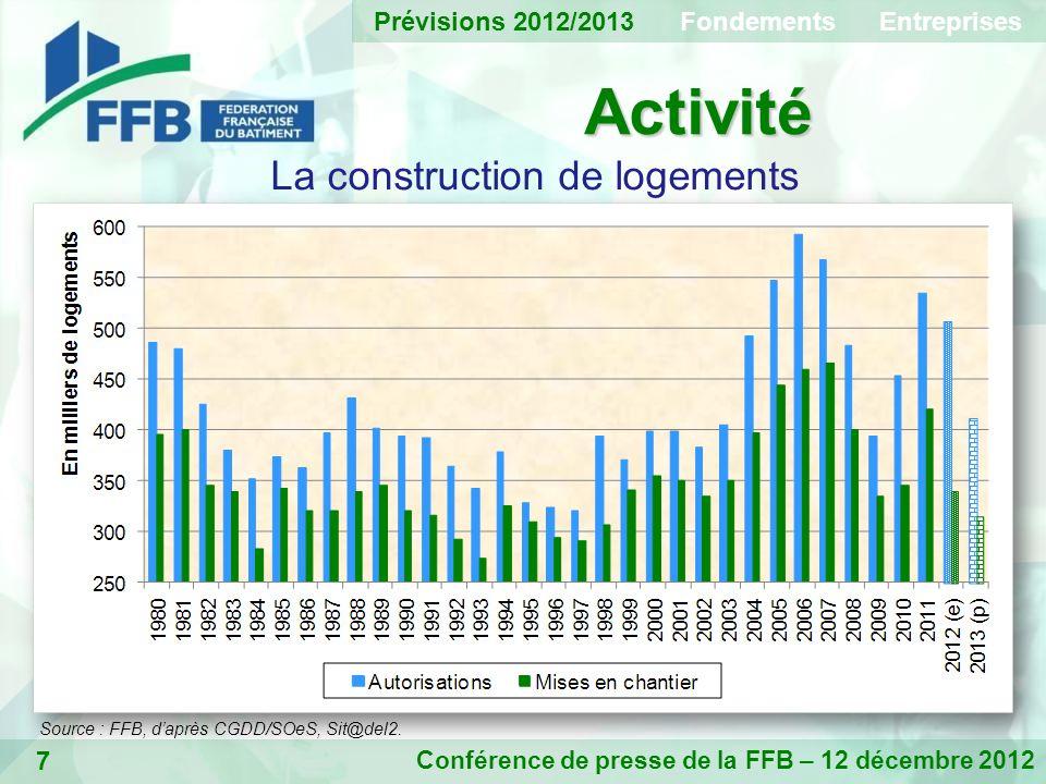 7 Activité Conférence de presse de la FFB – 12 décembre 2012 La construction de logements Prévisions 2012/2013 Fondements Entreprises Source : FFB, daprès CGDD/SOeS, Sit@del2.