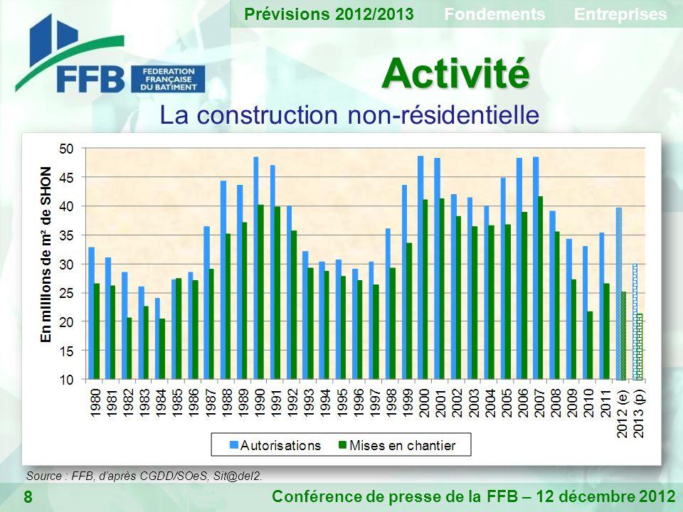 8 Activité Conférence de presse de la FFB – 12 décembre 2012 La construction non-résidentielle Prévisions 2012/2013 Fondements Entreprises Source : FFB, daprès CGDD/SOeS, Sit@del2.