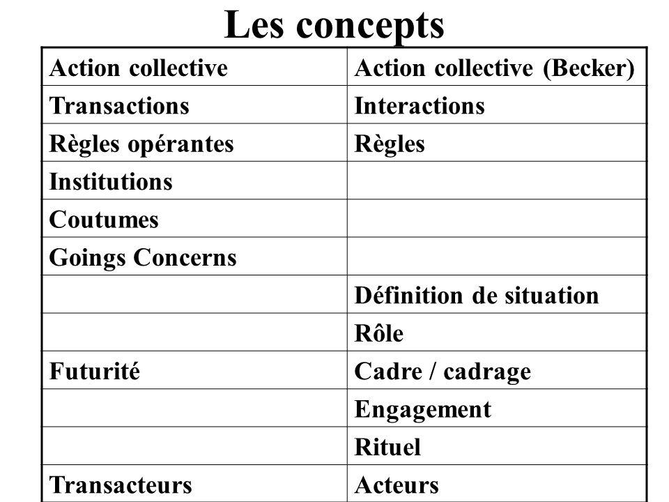 Action collectiveAction collective (Becker) TransactionsInteractions Règles opérantesRègles Institutions Coutumes Goings Concerns Définition de situat