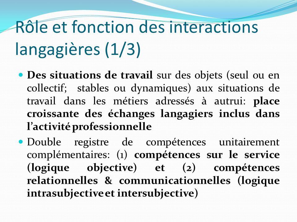 Rôle et fonction des interactions langagières (1/3) Des situations de travail sur des objets (seul ou en collectif; stables ou dynamiques) aux situati
