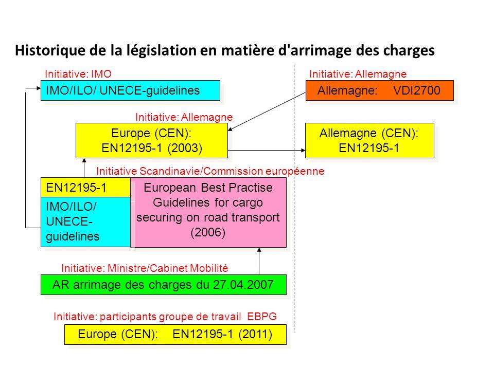 Historique de la législation en matière d'arrimage des charges Allemagne: VDI2700 Europe (CEN): EN12195-1 (2003) Allemagne (CEN): EN12195-1 Initiative