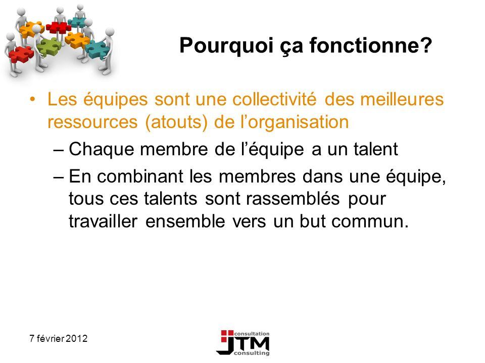 7 février 2012 Pourquoi ça fonctionne? Les équipes sont une collectivité des meilleures ressources (atouts) de lorganisation –Chaque membre de léquipe