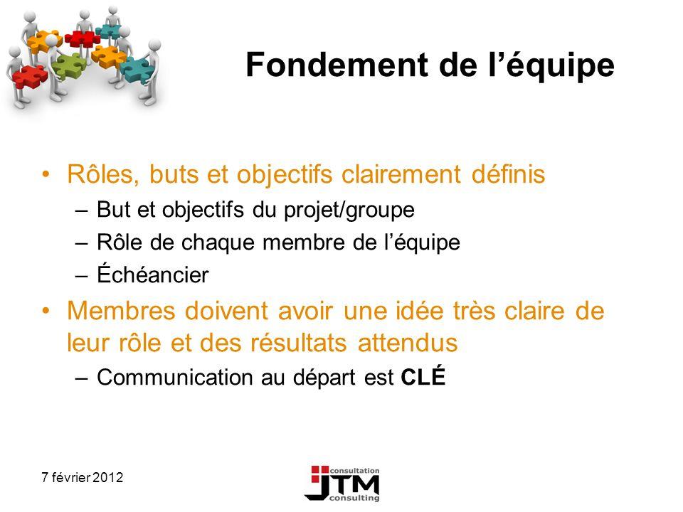 7 février 2012 Fondement de léquipe Rôles, buts et objectifs clairement définis –But et objectifs du projet/groupe –Rôle de chaque membre de léquipe –