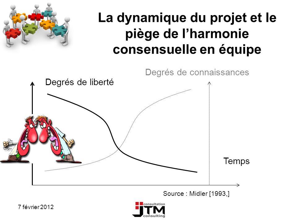 7 février 2012 La dynamique du projet et le piège de lharmonie consensuelle en équipe Source : Midler [1993,] Degrés de connaissances Degrés de libert