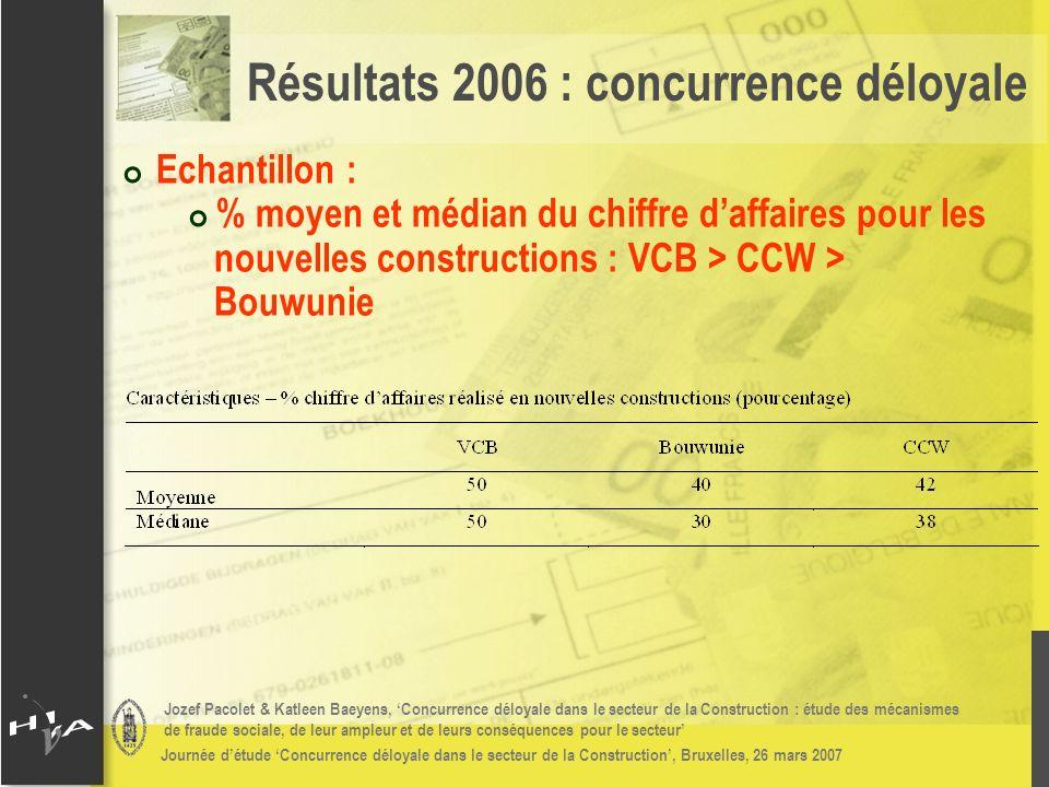 Jozef Pacolet & Katleen Baeyens, Concurrence déloyale dans le secteur de la Construction : étude des mécanismes de fraude sociale, de leur ampleur et de leurs conséquences pour le secteur Journée détude Concurrence déloyale dans le secteur de la Construction, Bruxelles, 26 mars 2007 # Echantillon : # % moyen et médian du chiffre daffaires pour les nouvelles constructions : VCB > CCW > Bouwunie Résultats 2006 : concurrence déloyale