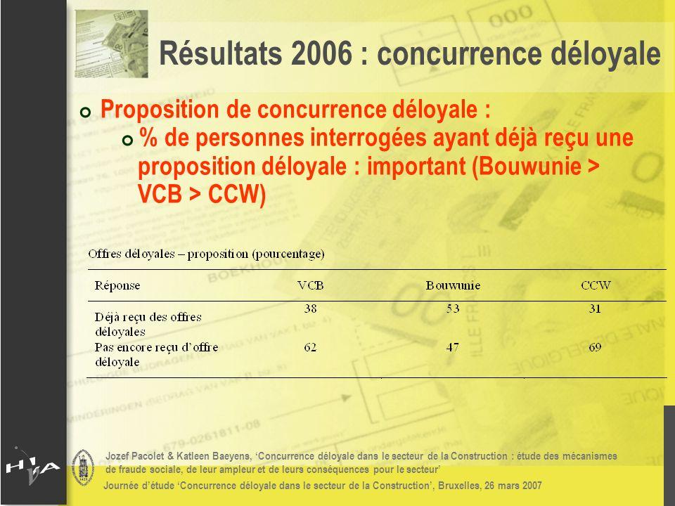 Jozef Pacolet & Katleen Baeyens, Concurrence déloyale dans le secteur de la Construction : étude des mécanismes de fraude sociale, de leur ampleur et de leurs conséquences pour le secteur Journée détude Concurrence déloyale dans le secteur de la Construction, Bruxelles, 26 mars 2007 # Proposition de concurrence déloyale : # % de personnes interrogées ayant déjà reçu une proposition déloyale : important (Bouwunie > VCB > CCW) Résultats 2006 : concurrence déloyale